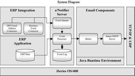 Jrp Amp Associates E Notifier Architecture
